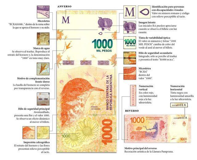 Preocupación por billetes falsos de 1.000 pesos en Iguazú
