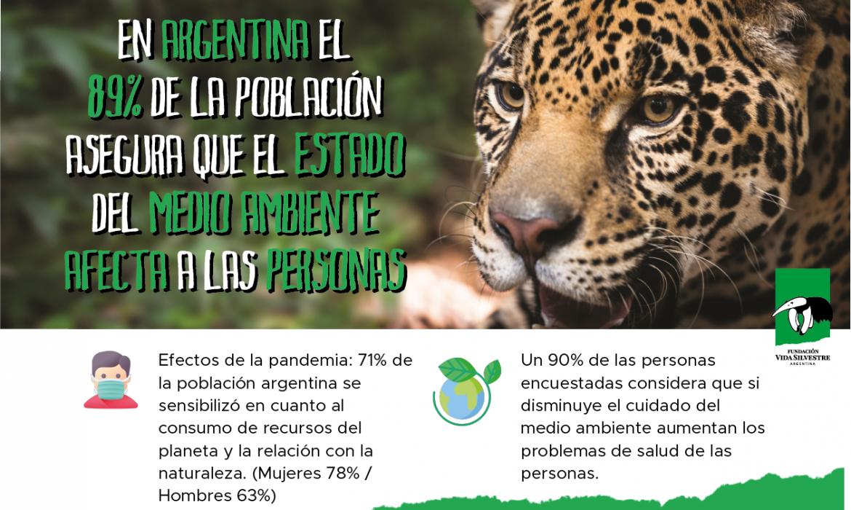 En Argentina el 89% de la población asegura que el estado del medio ambiente afecta a las personas